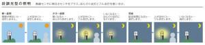 段調光型の照明