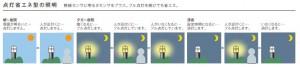 点灯省エネ型の照明